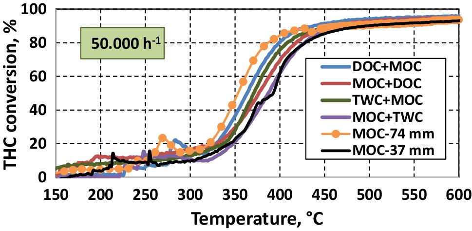 Methane Abatement and Catalyst Durability in Heterogeneous