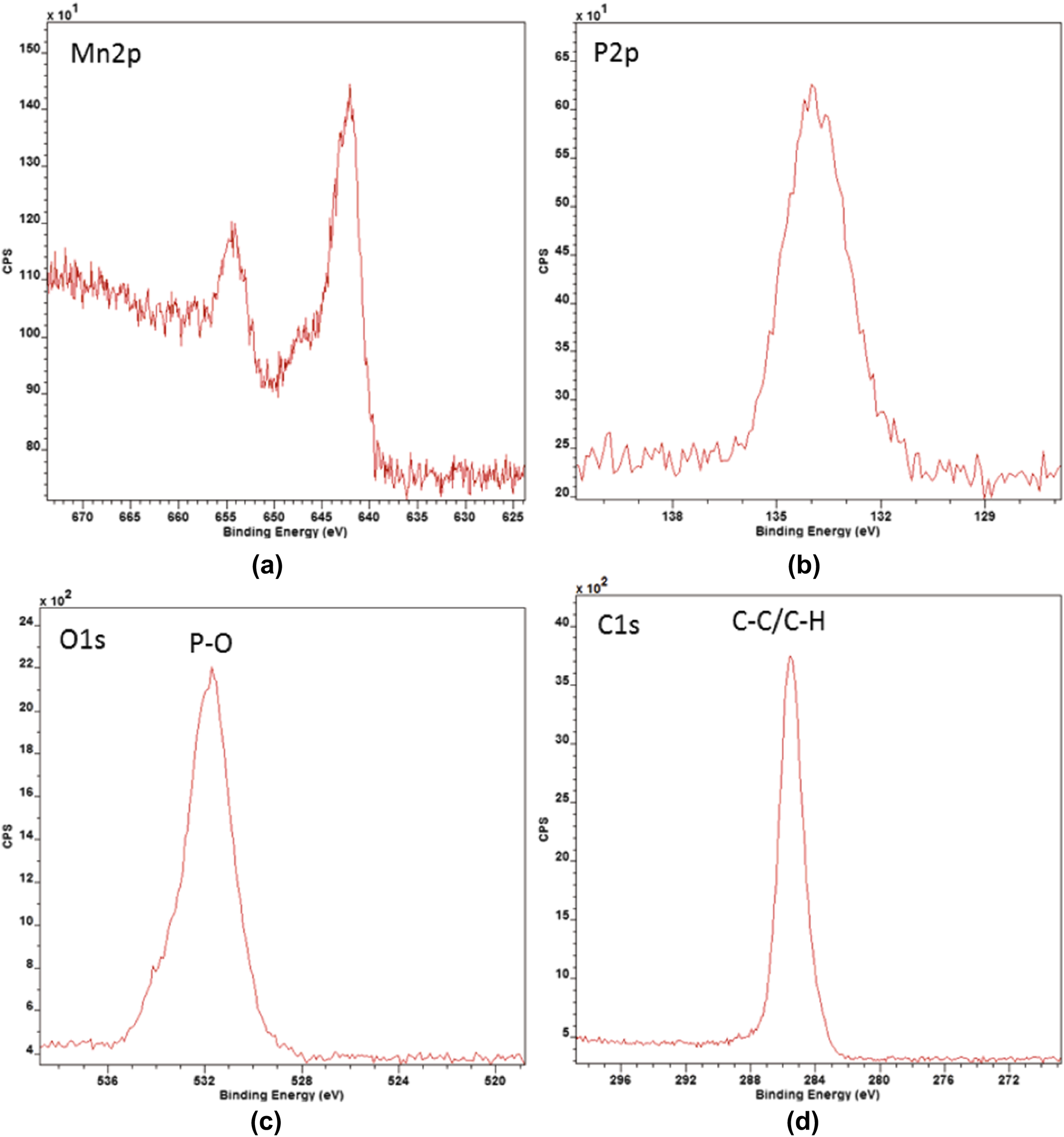 Characterization of the Adsorption Mechanism of Manganese Phosphate