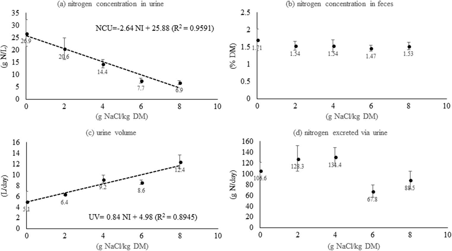 Mineral salt intake effects on faecal-N concentration and