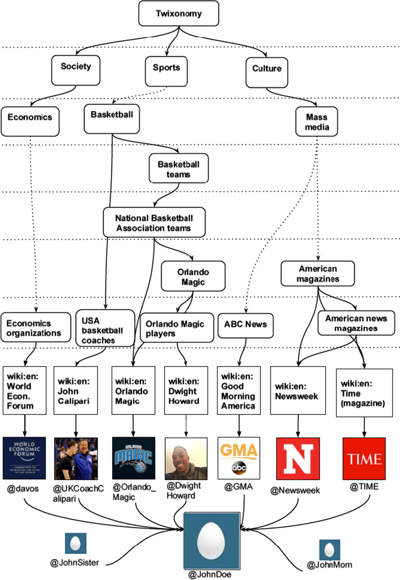 Inferring user interests in microblogging social networks: a