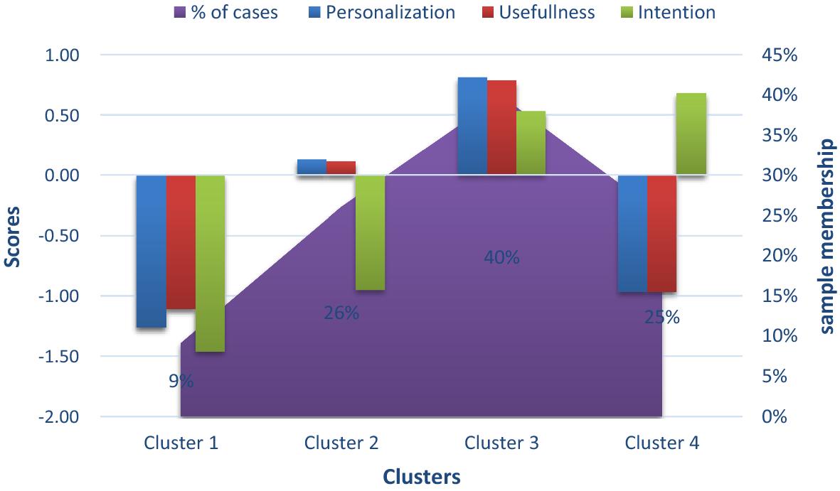 Exploring user behavioral data for adaptive cybersecurity | SpringerLink