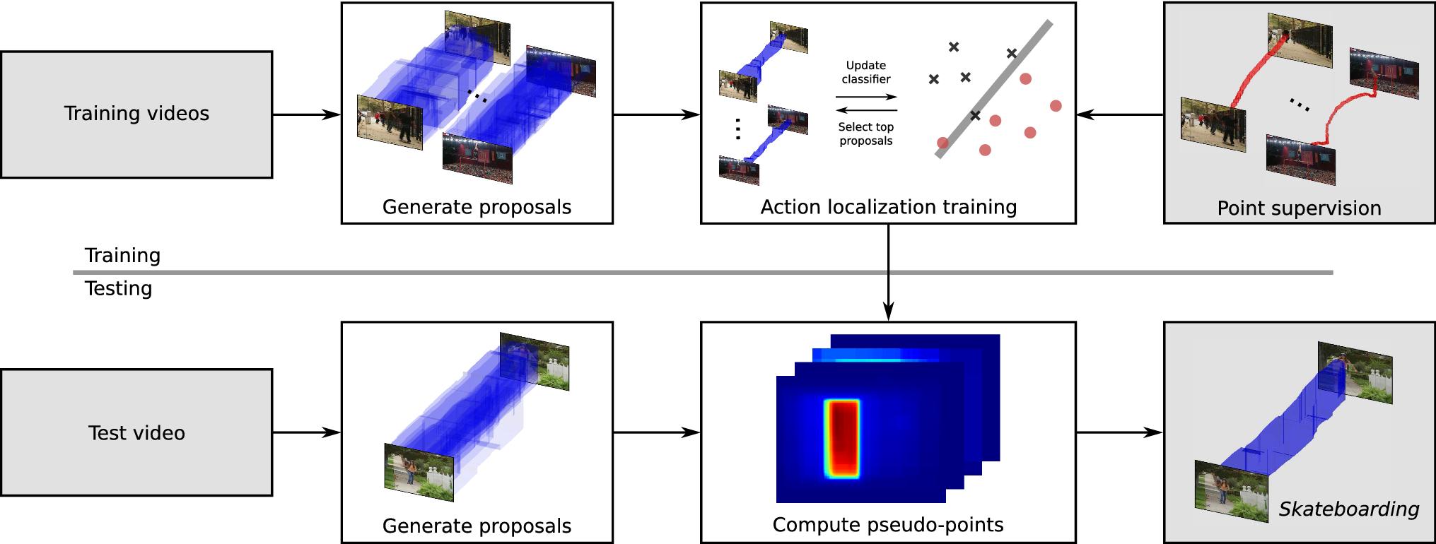 Pointly-Supervised Action Localization   SpringerLink