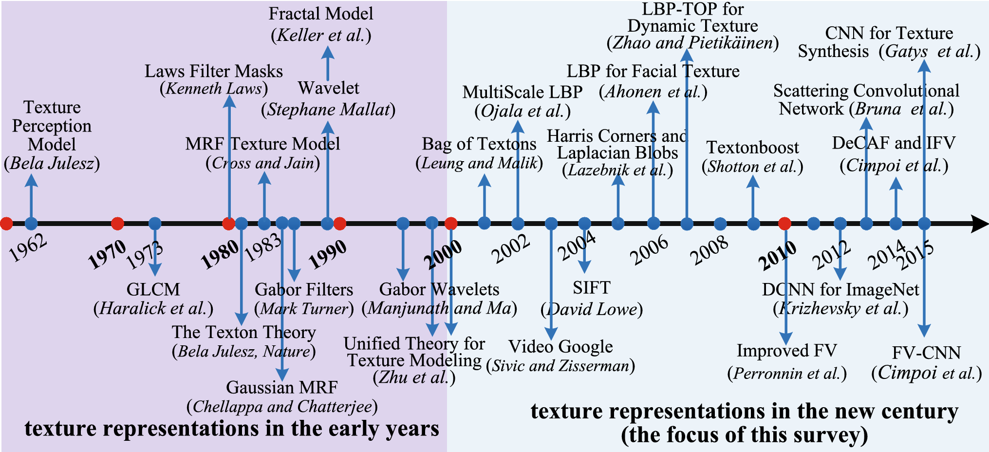 From BoW to CNN: Two Decades of Texture Representation for