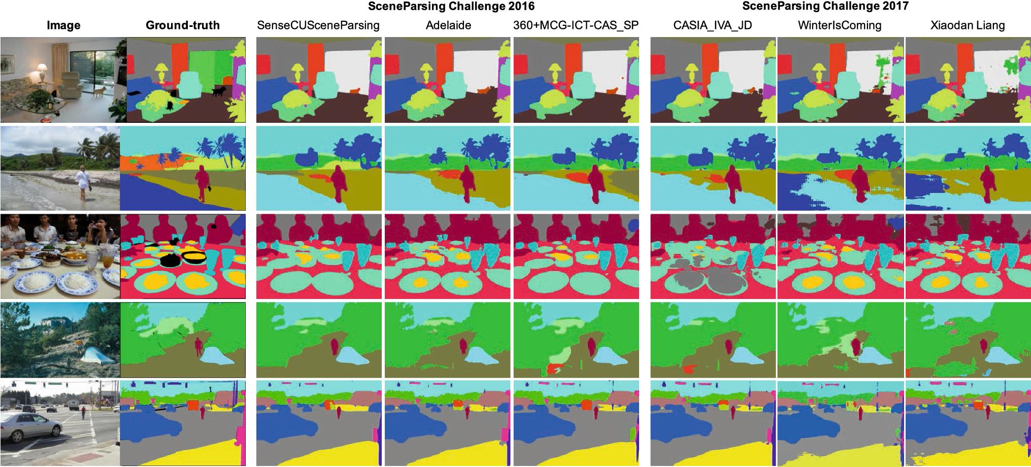 Semantic Understanding of Scenes Through the ADE20K Dataset