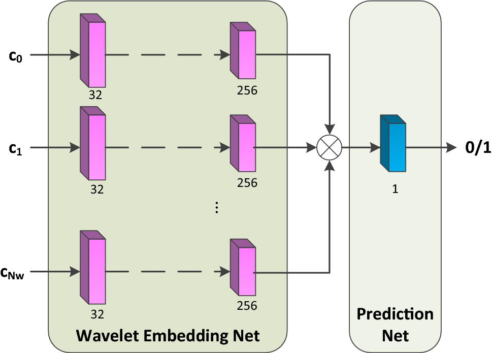 Wavelet Domain Generative Adversarial Network for Multi