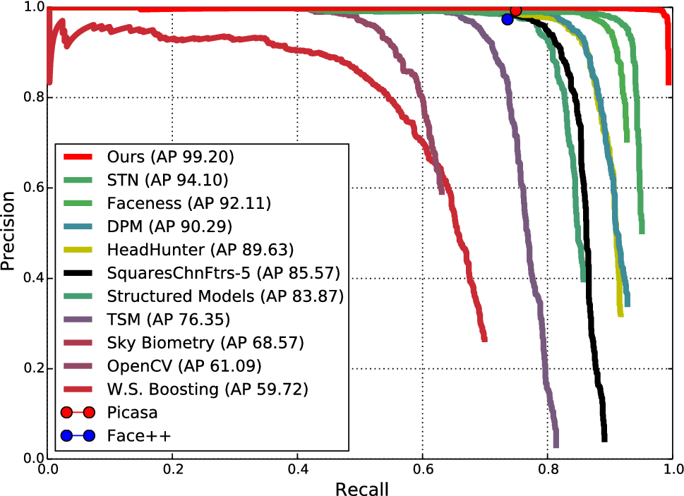 Single-Shot Scale-Aware Network for Real-Time Face Detection