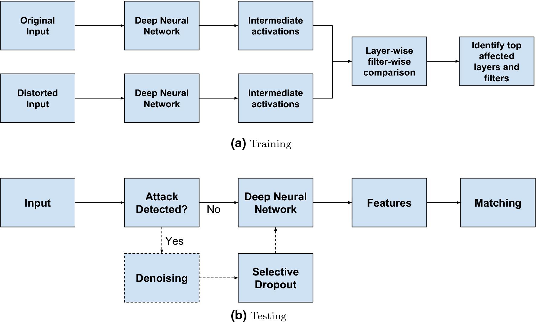 Detecting and Mitigating Adversarial Perturbations for