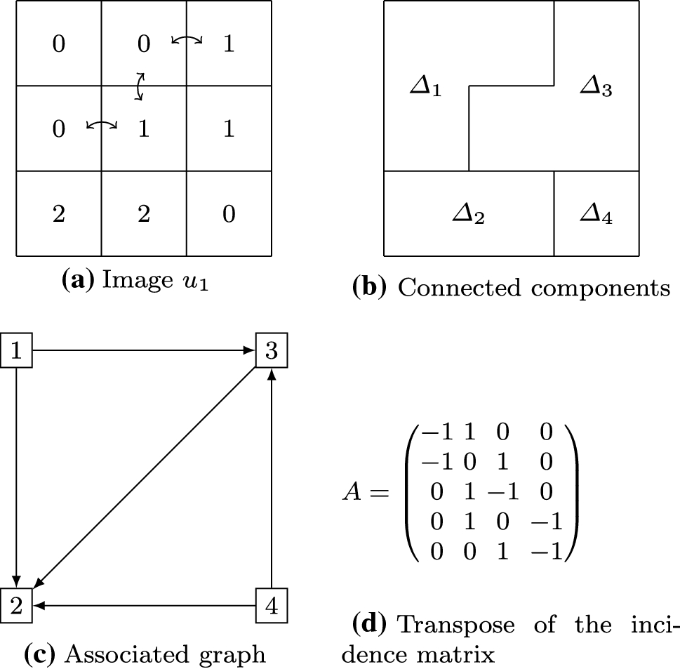 Contrast Invariant SNR and Isotonic Regressions   SpringerLink