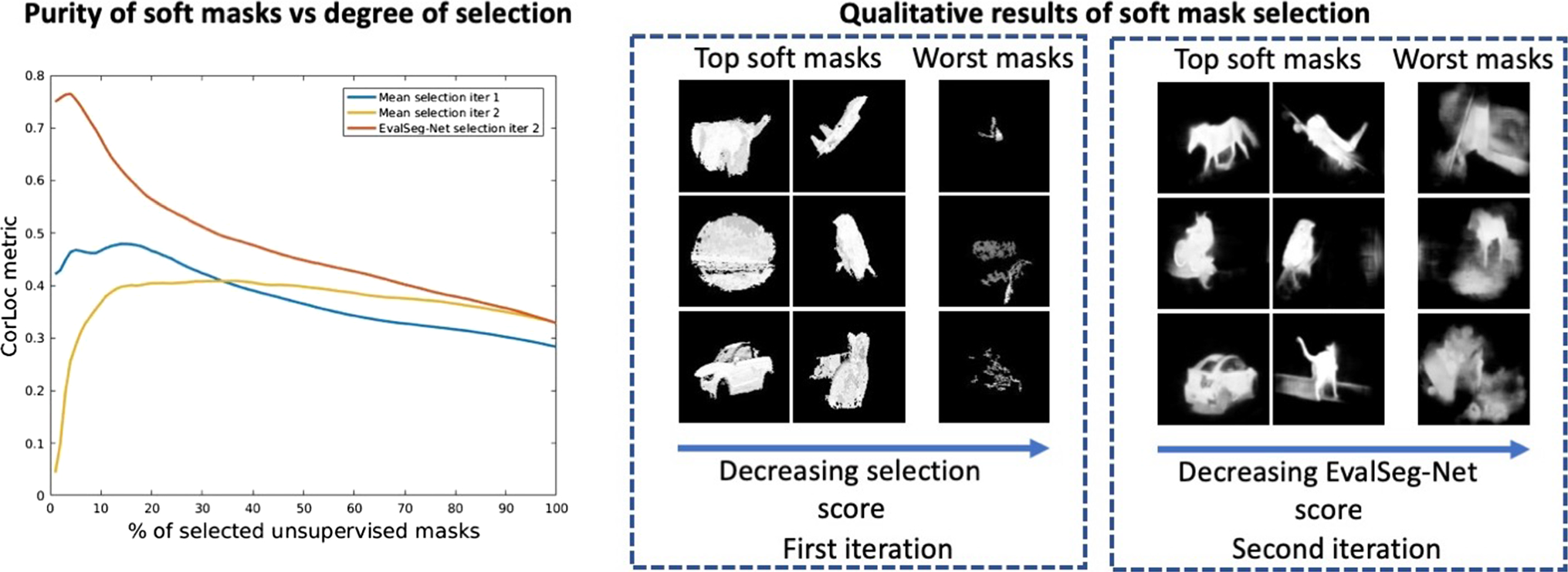 Unsupervised Learning of Foreground Object Segmentation
