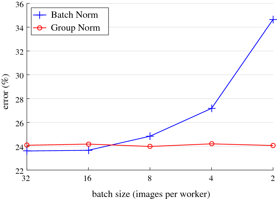 Group Normalization | SpringerLink
