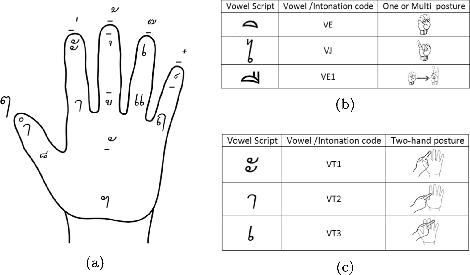 Hand Sign Recognition for Thai Finger Spelling: an
