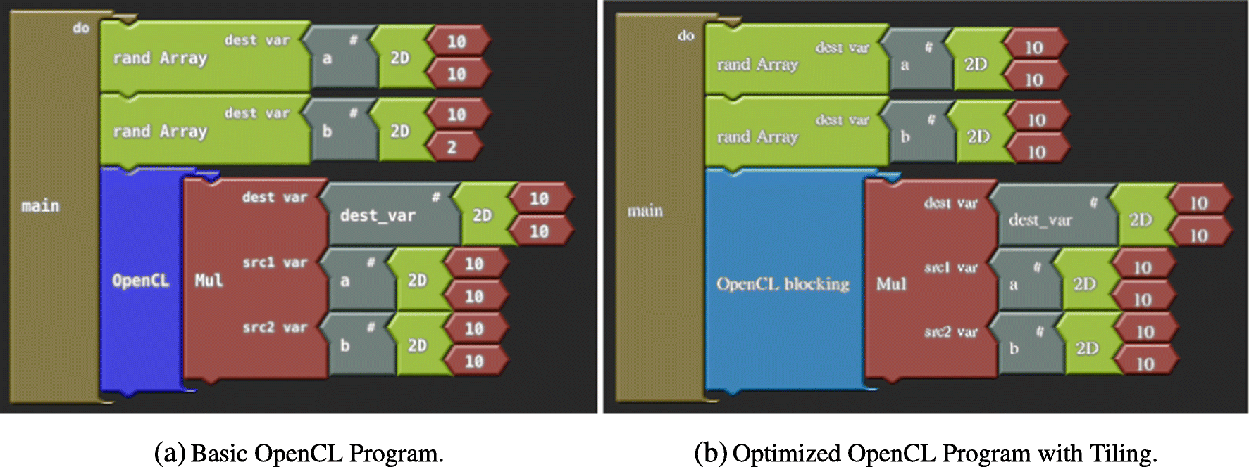 GPUBlocks: GUI Programming Tool for CUDA and OpenCL