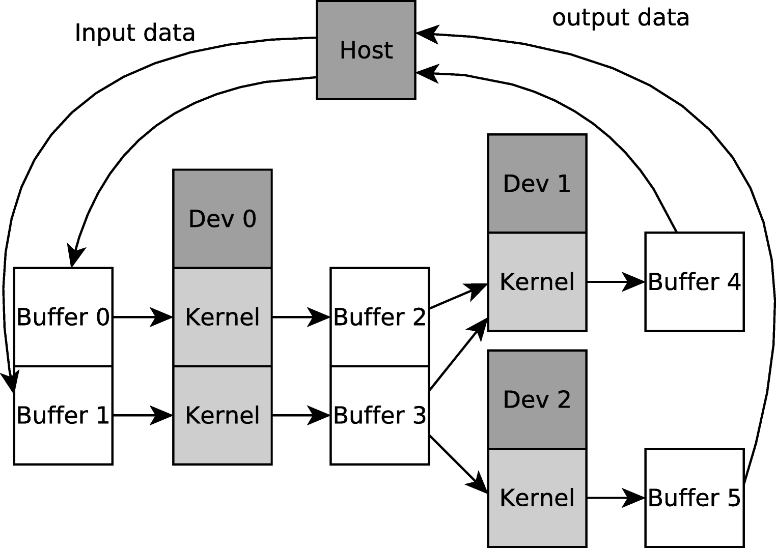 Exploiting Task Parallelism with OpenCL: A Case Study | SpringerLink