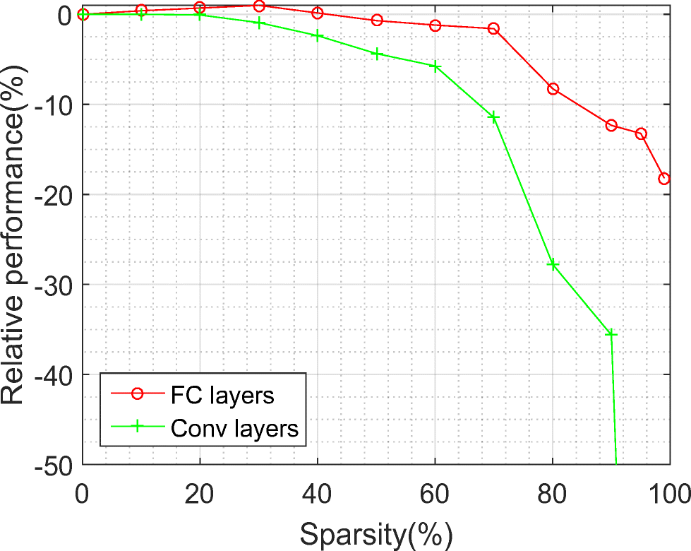 Compression of Deep Neural Networks with Structured Sparse Ternary