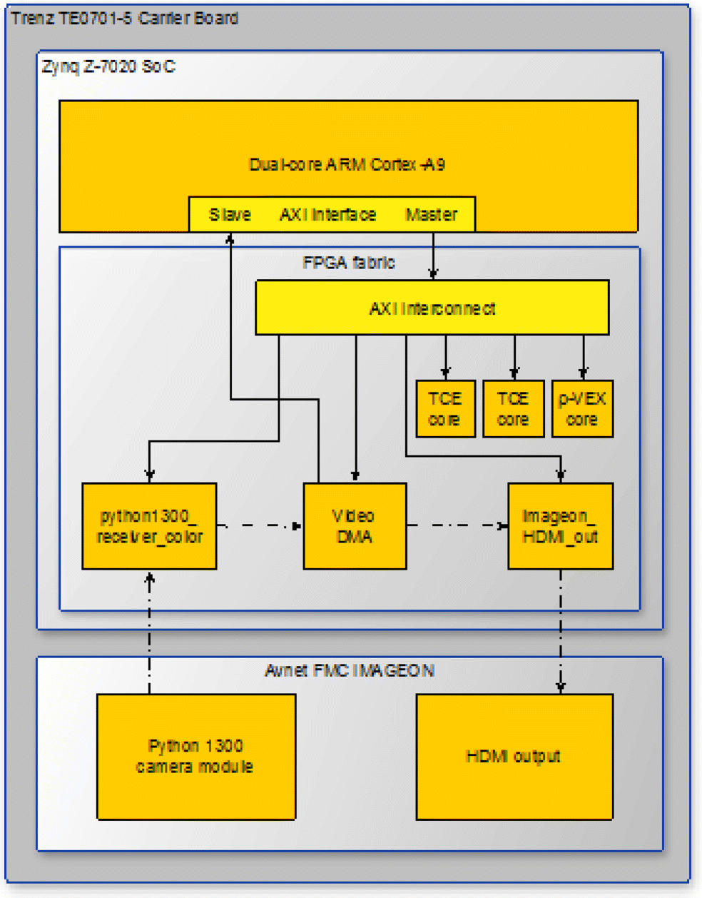 ALMARVI Execution Platform: Heterogeneous Video Processing SoC