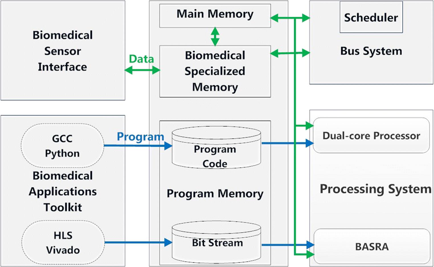 A Heterogeneous Multi-Core Based Biomedical Application