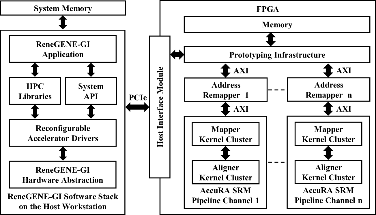 Towards Accelerated Genome Informatics on Parallel HPC