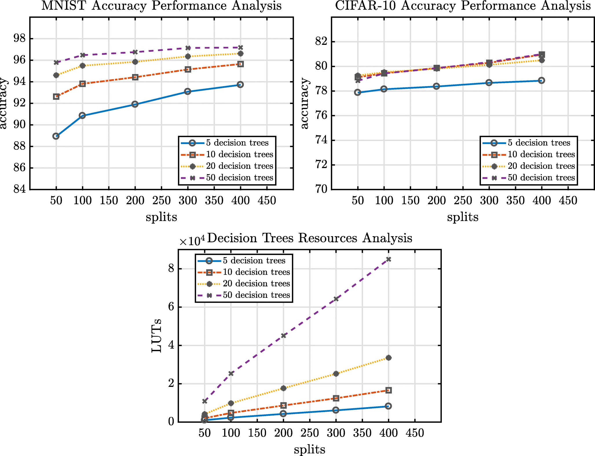 POLYBiNN: Binary Inference Engine for Neural Networks using Decision