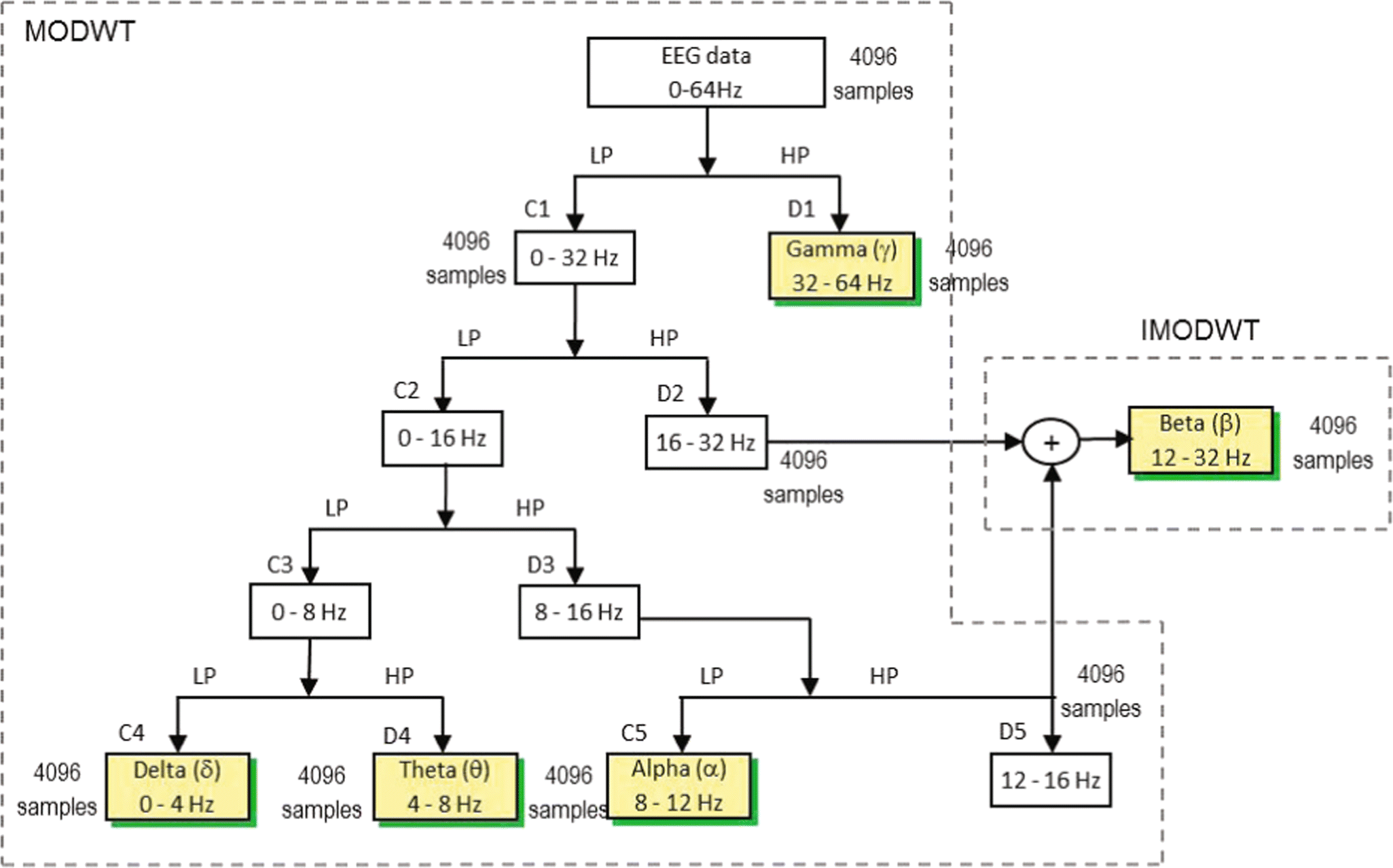 A New Wavelet-Based Neural Network for Classification of Epileptic