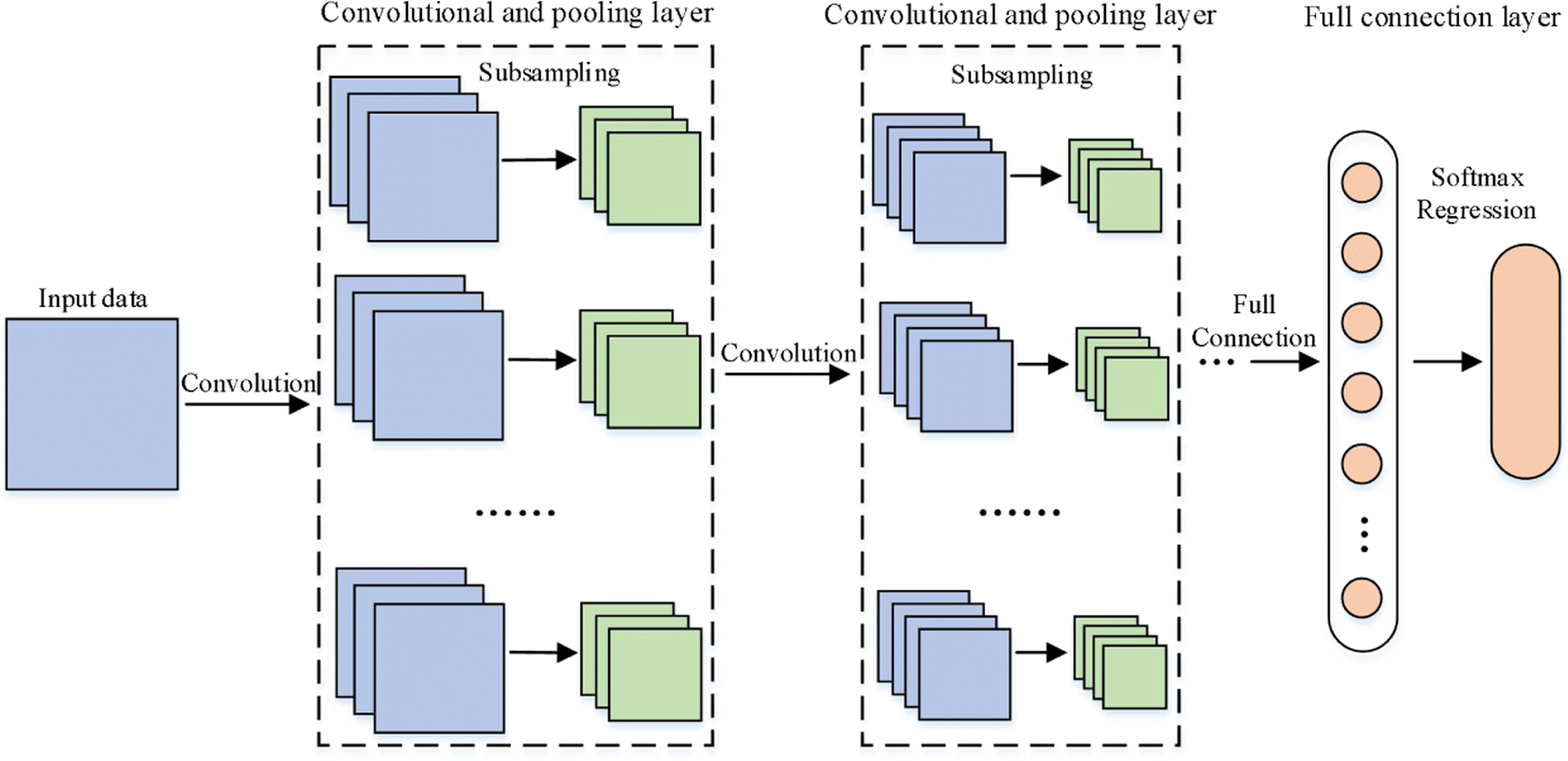 Application of Multiscale Learning Neural Network Based on