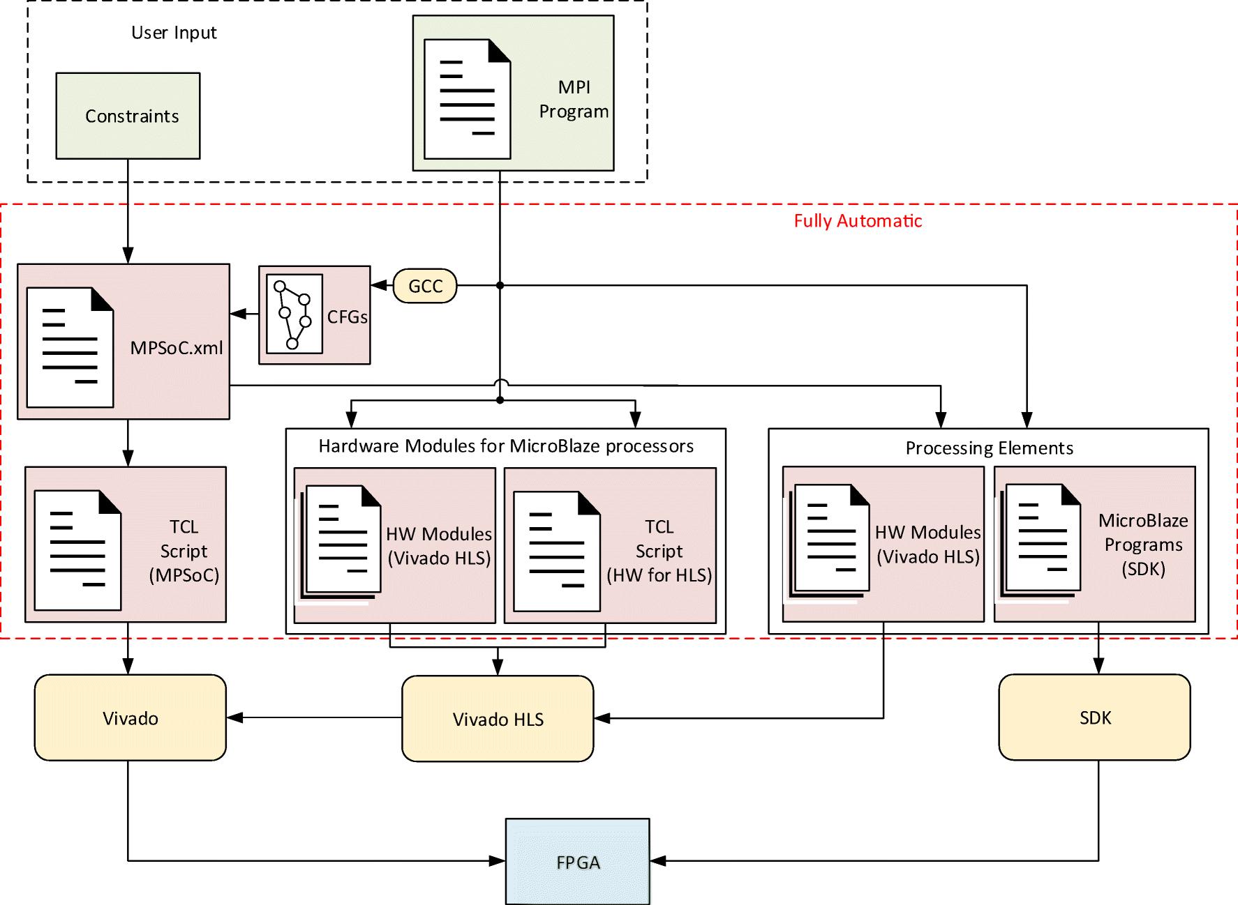 SDMPSoC: Software-Defined MPSoC for FPGAs | SpringerLink
