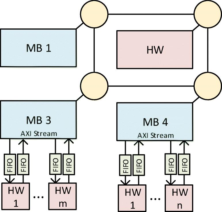SDMPSoC: Software-Defined MPSoC for FPGAs   SpringerLink