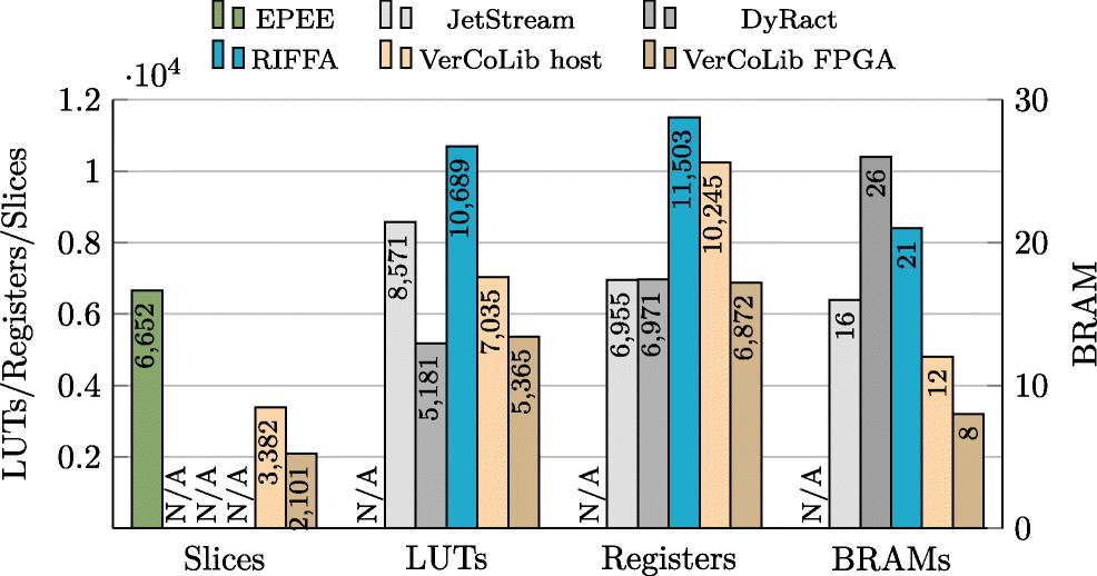 VerCoLib: Fast and Versatile Communication for FPGAs via PCI