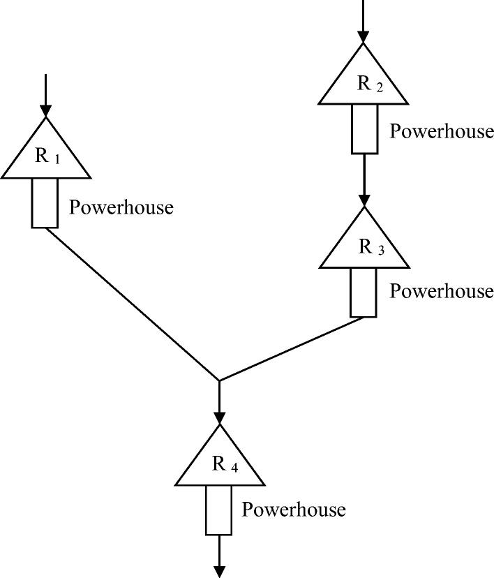 Gradient Evolution Optimization Algorithm To Optimize Reservoir