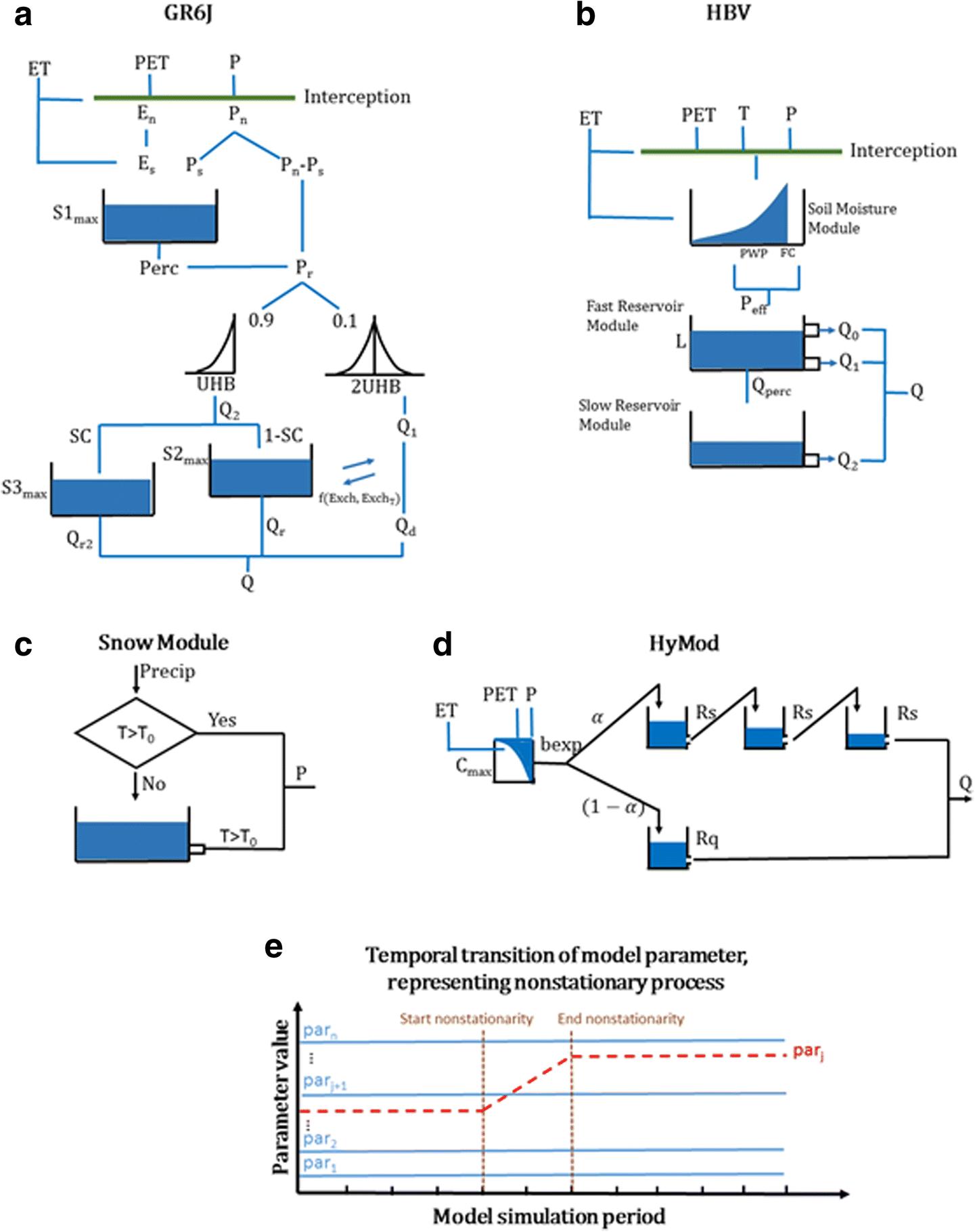 A Multi-Model Nonstationary Rainfall-Runoff Modeling