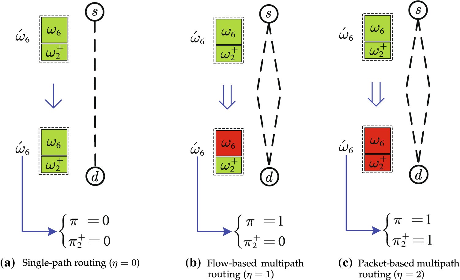 Multipath routing identification for network measurement