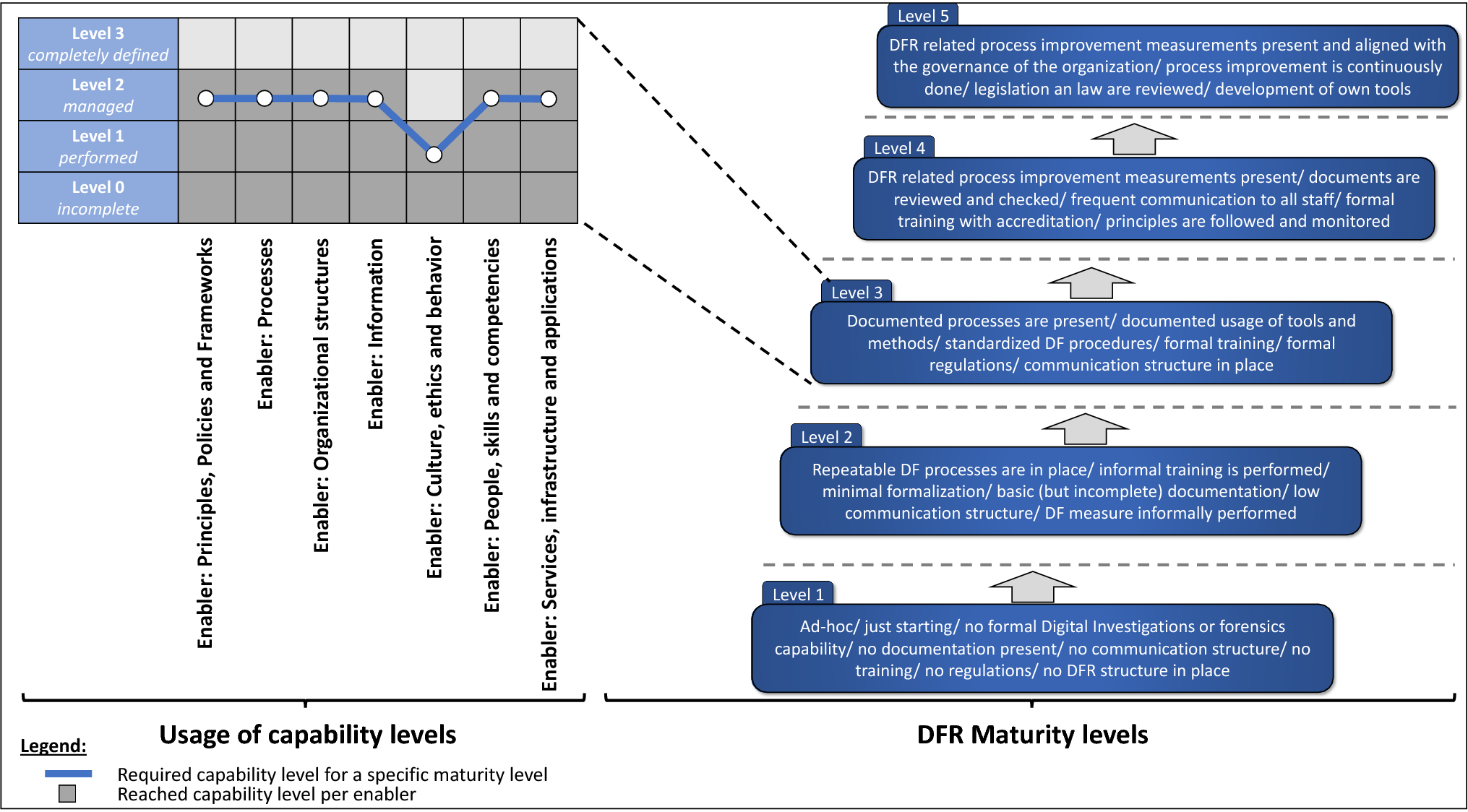 Towards a capability maturity model for digital forensic