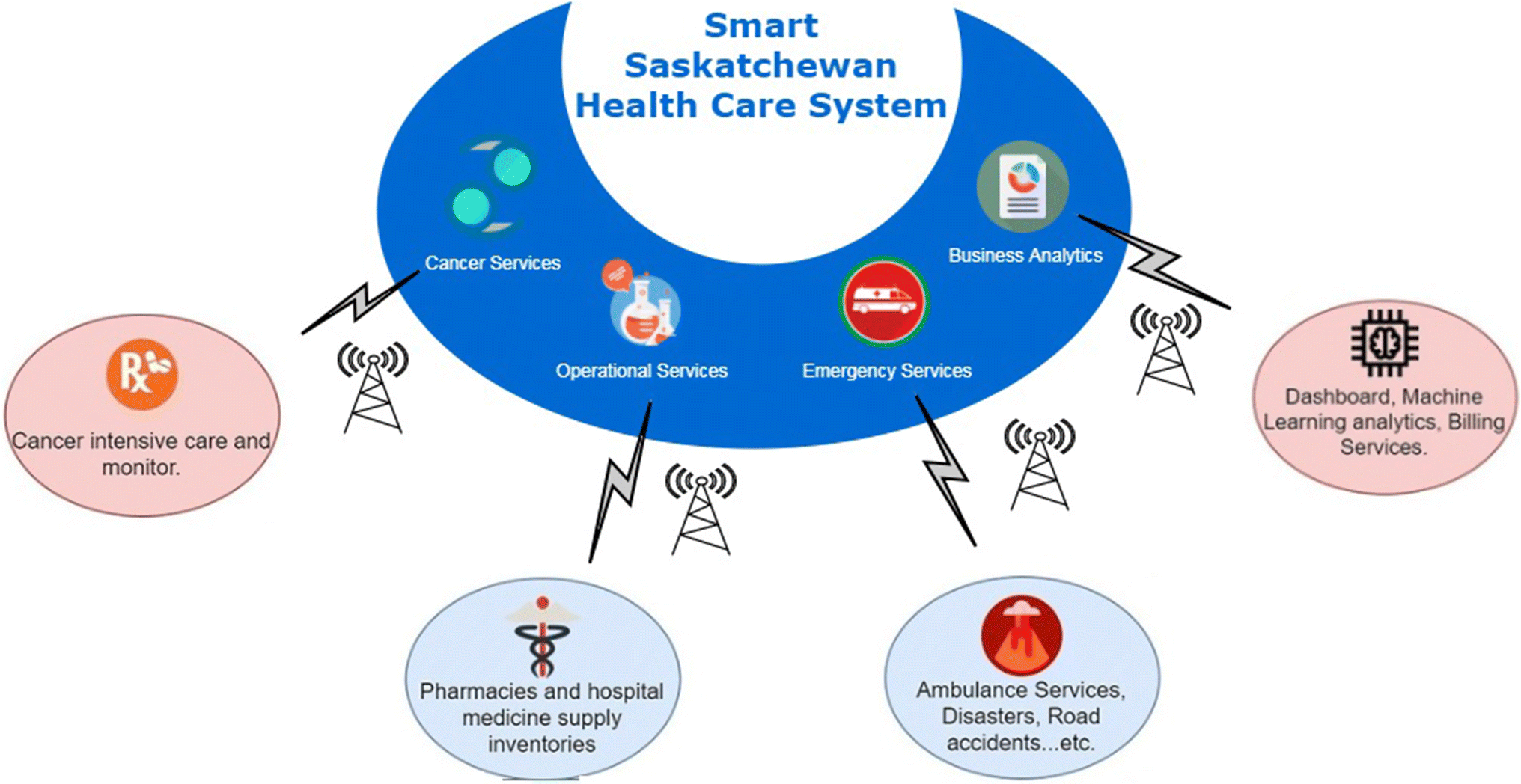 Implementing IoT/WSN based smart Saskatchewan Healthcare