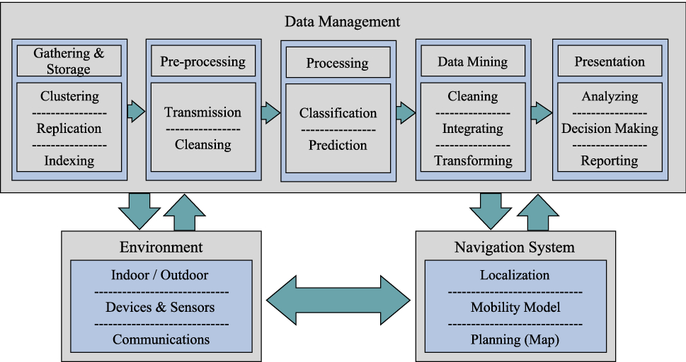 Indoor navigation systems based on data mining techniques in