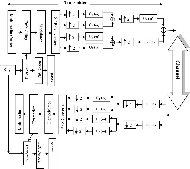Covert Communication Integrates Into Wavelet Packet Transform Ofdm M Ary Psk Block Diagram Fig 2