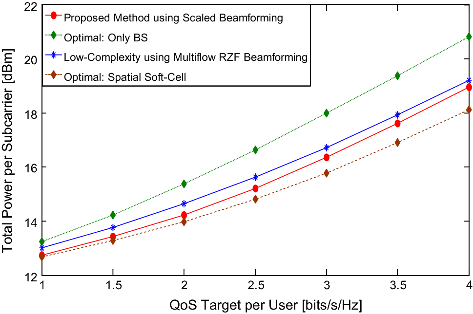 Power optimization with low complexity using scaled beamforming