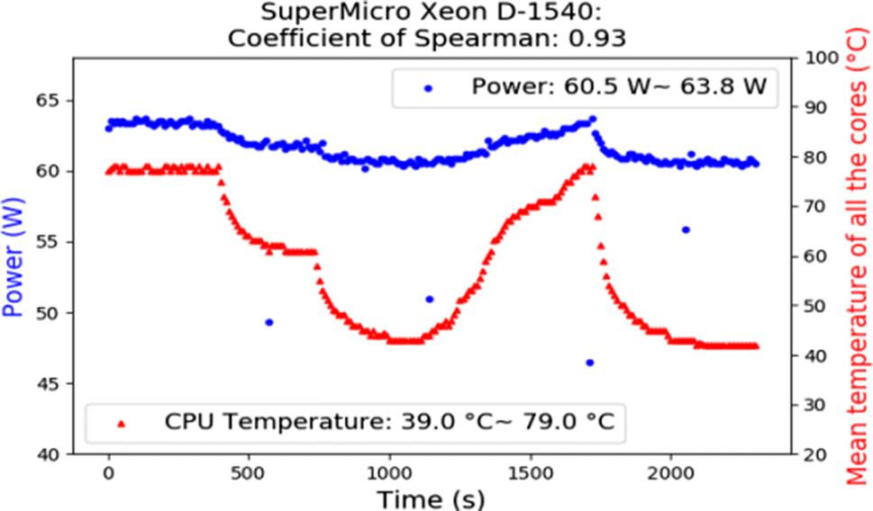 Potential effects on server power metering and modeling | SpringerLink