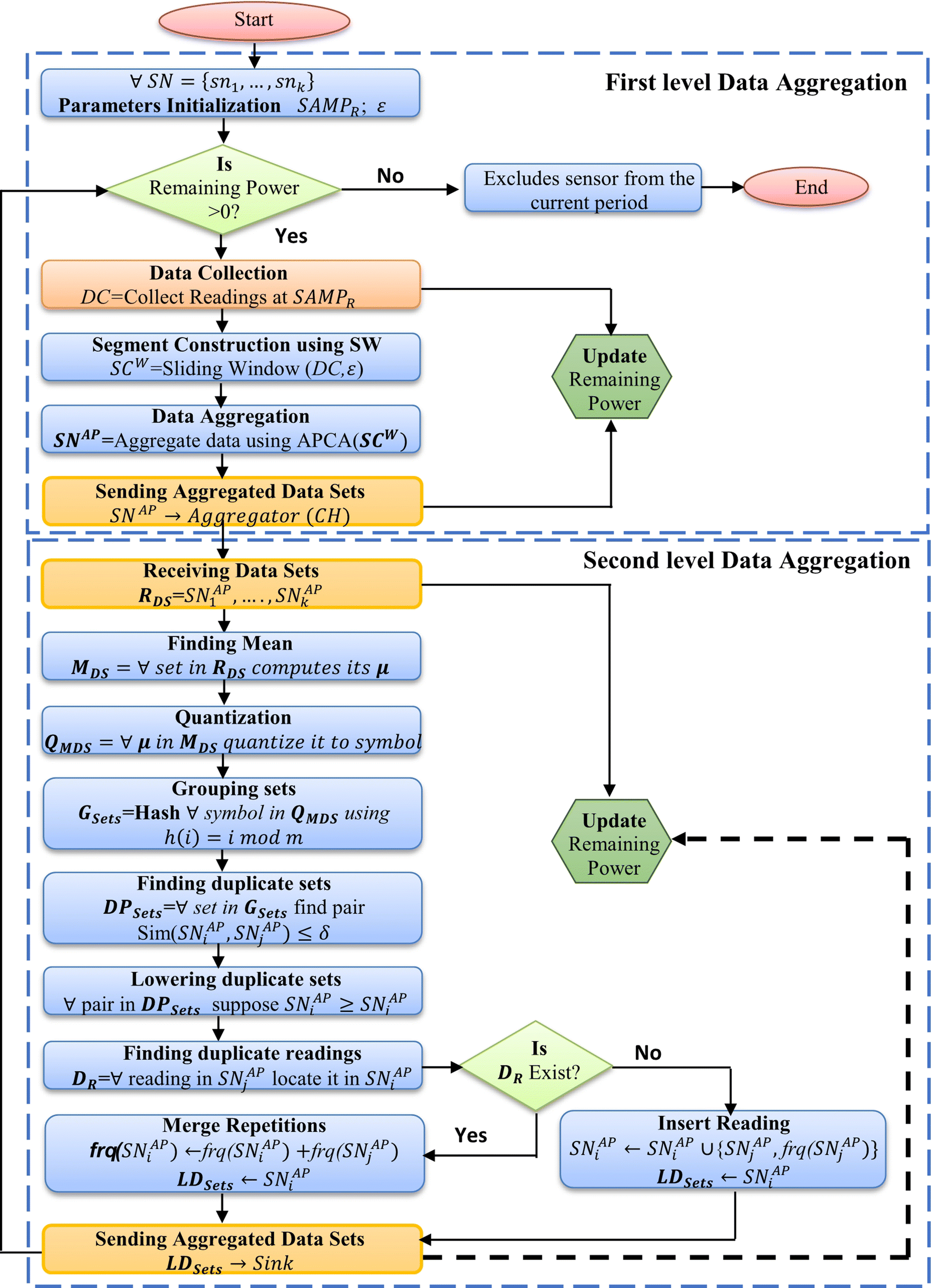 Two level data aggregation protocol for prolonging lifetime