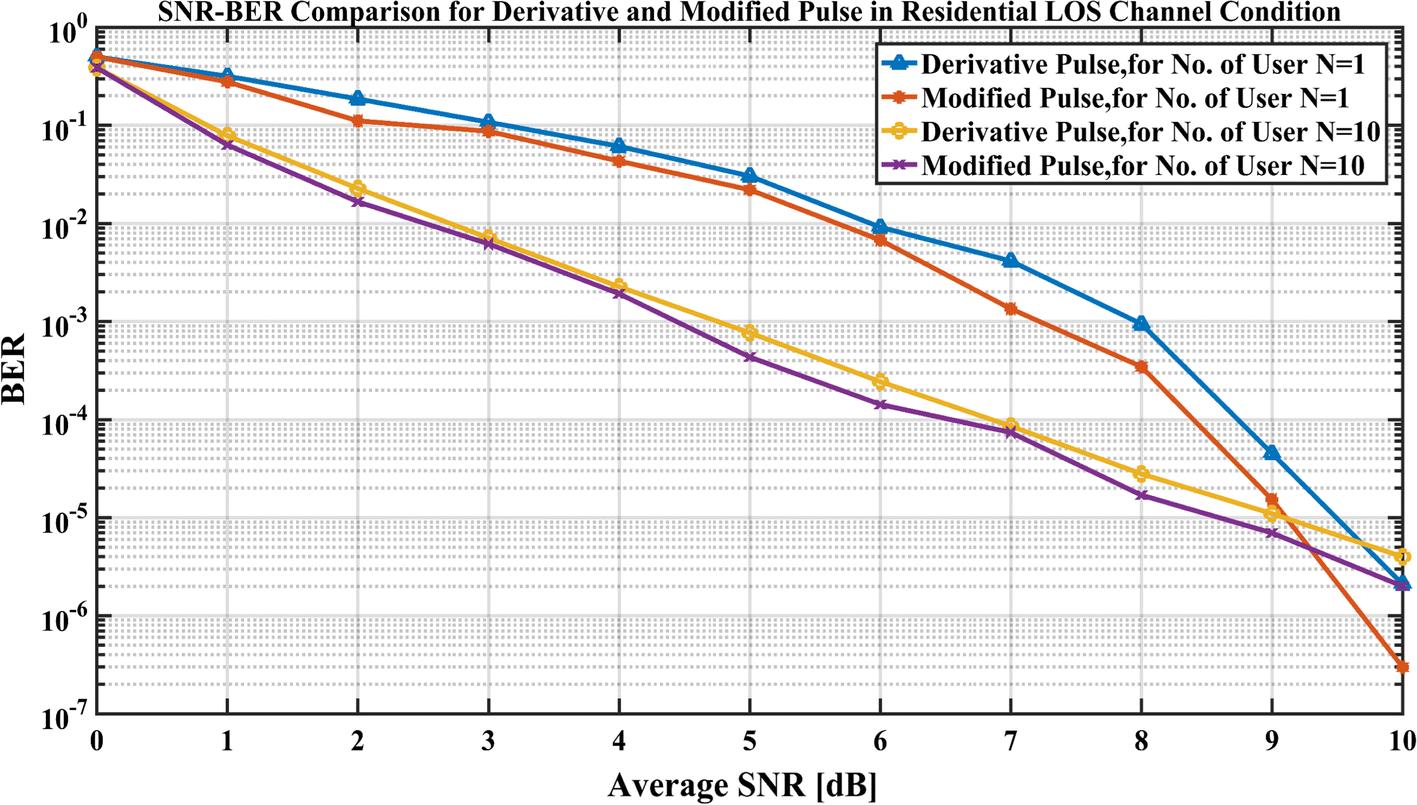 Spectral efficient pulse shape design for UWB communication