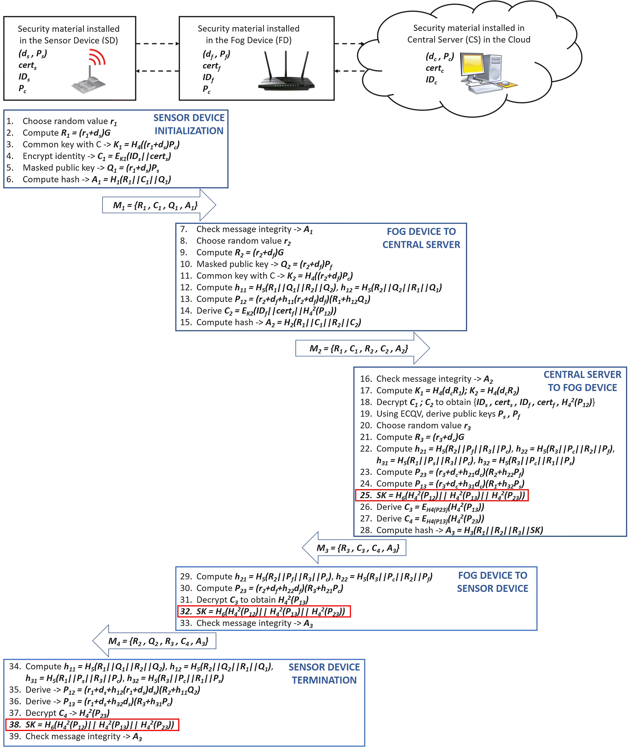 Identity-based and anonymous key agreement protocol for fog