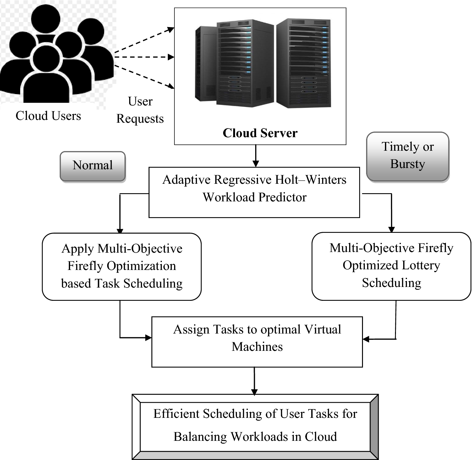 Adaptive regressive holt–winters workload prediction and firefly