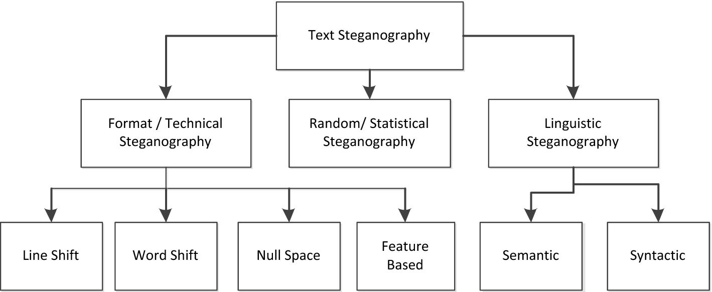 Multilayer Partially Homomorphic Encryption Text