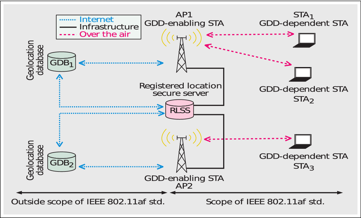 Ofdm Based Tvws Ieee Standards A Survey Of Phy And Cognitive Radio System Block Diagram Isdbt Tb Encoder Multiplexer Community Open Image In New Window