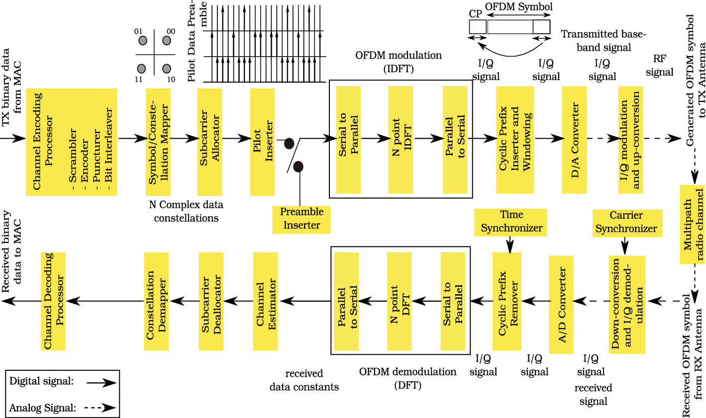 OFDM-Based TVWS-IEEE Standards: A Survey of PHY and Cognitive Radio