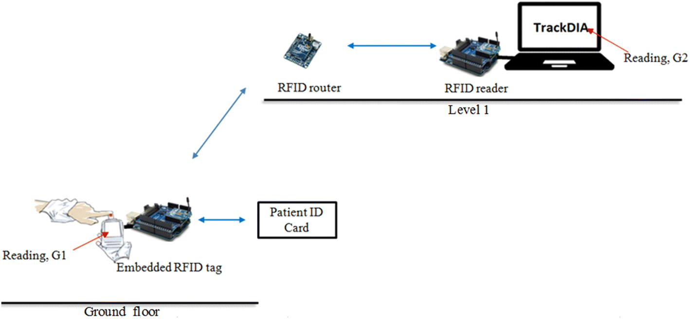 Dual Band Rfid Based Blood Glucose Monitoring System In Wireless Figure 1 Block Diagram Of Fig 8