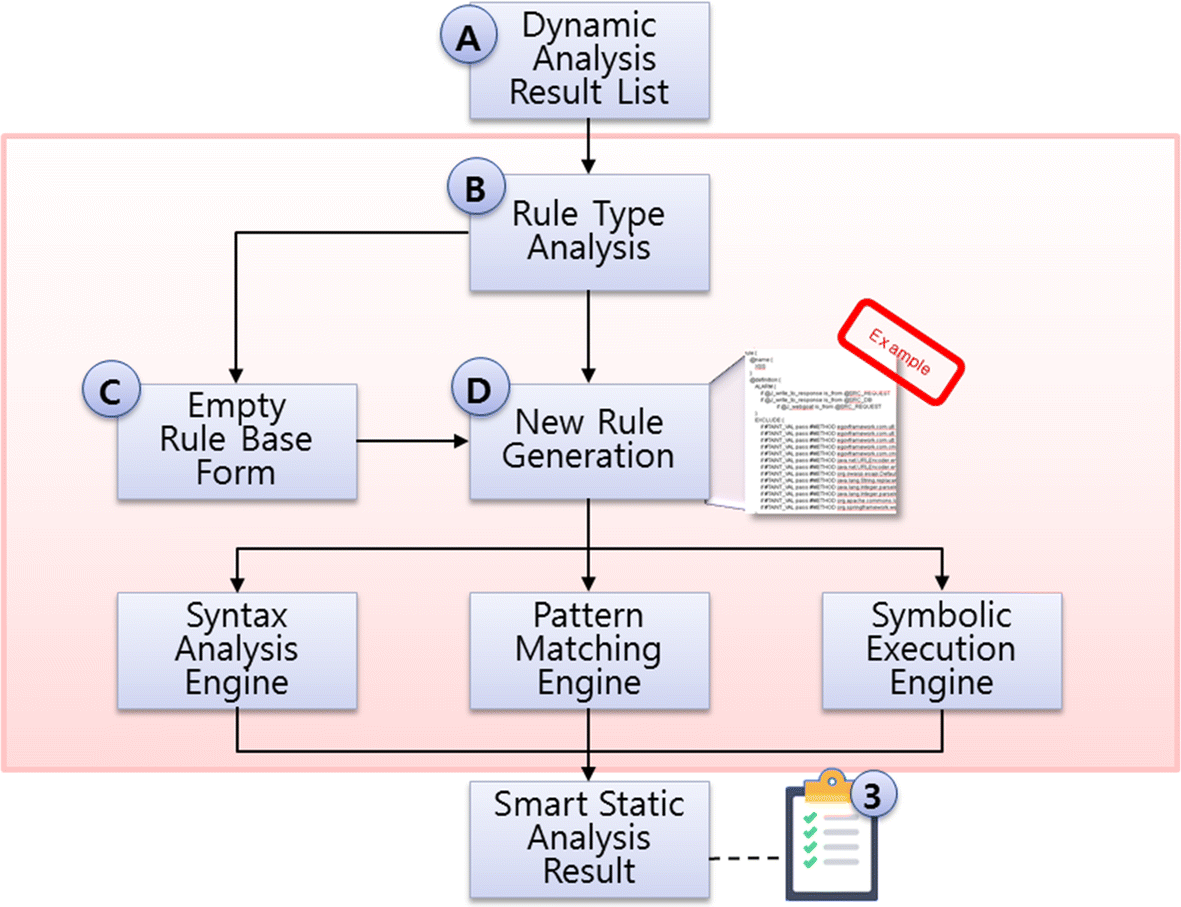 A Hybrid Vulnerability Analysis Tool Using a Risk Evaluation