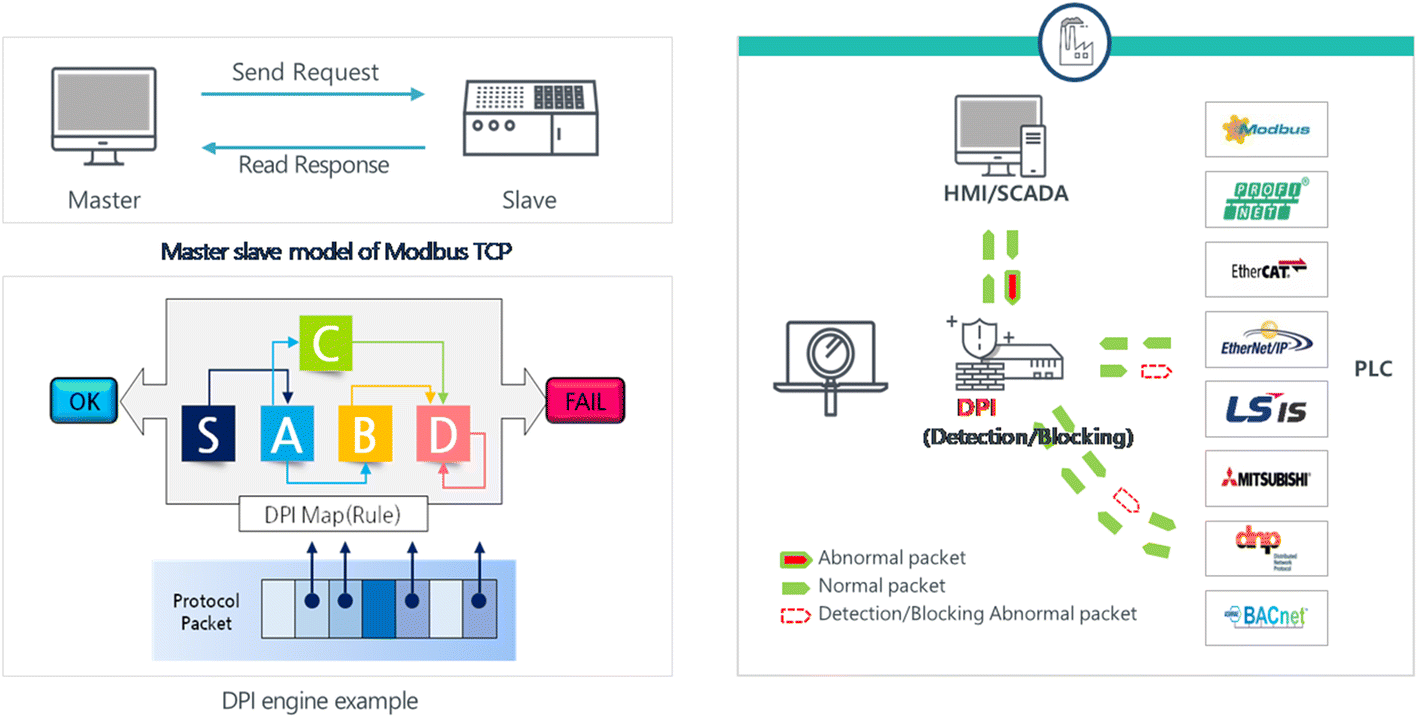 An Implementation of Convergence Security Solution for