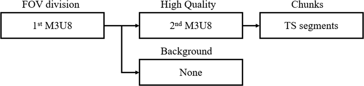 M3u8 Key Files