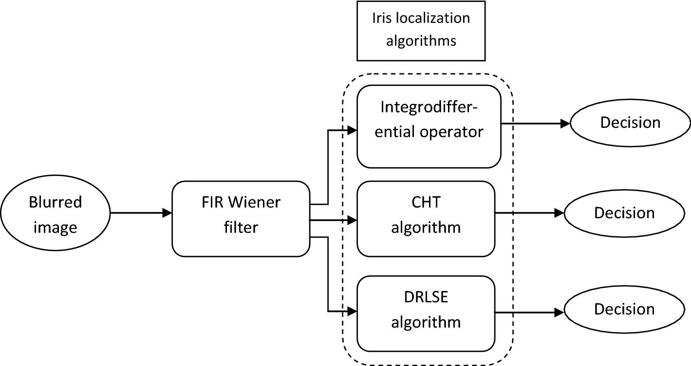 Sensitivity Analysis of a Class of Iris Localization