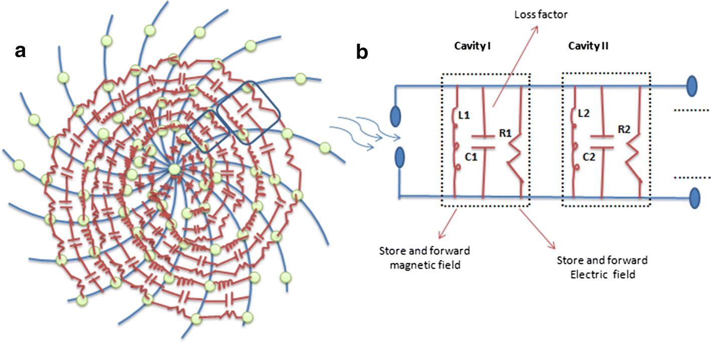 Analysis of Sun Flower Shaped Monopole Antenna | SpringerLink