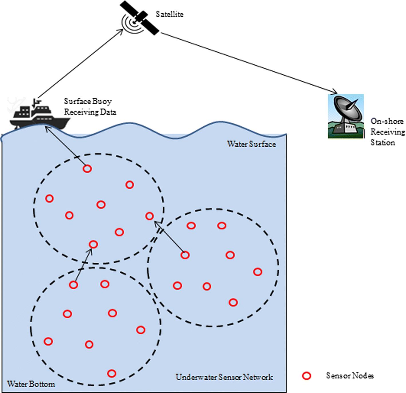 Protocol Stack Of Underwater Wireless Sensor Network Classical 1991 Explorer Wiring Diagram Auto Zone Open Image In New Window